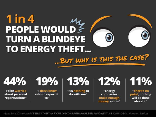 blind-eye-energy-theft